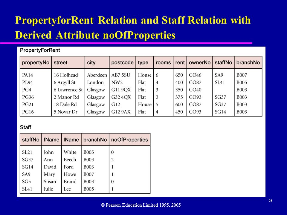 76 PropertyforRent Relation and Staff Relation with Derived Attribute noOfProperties © Pearson Education Limited 1995, 2005