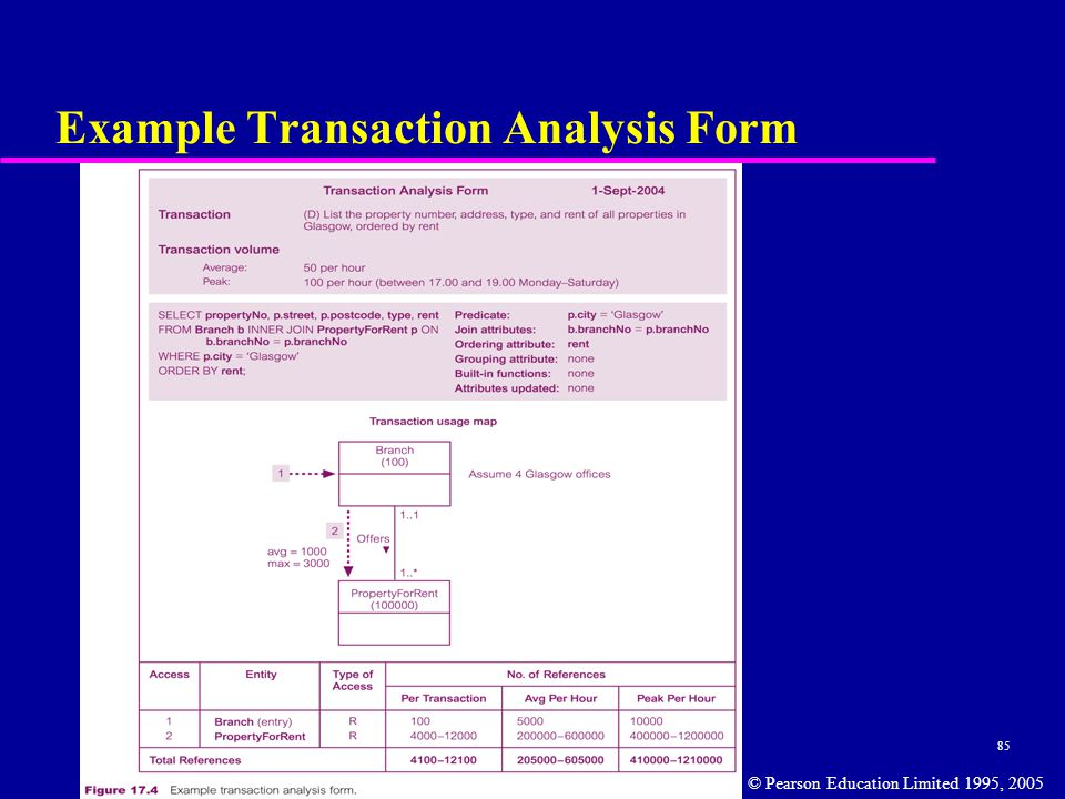 85 Example Transaction Analysis Form © Pearson Education Limited 1995, 2005
