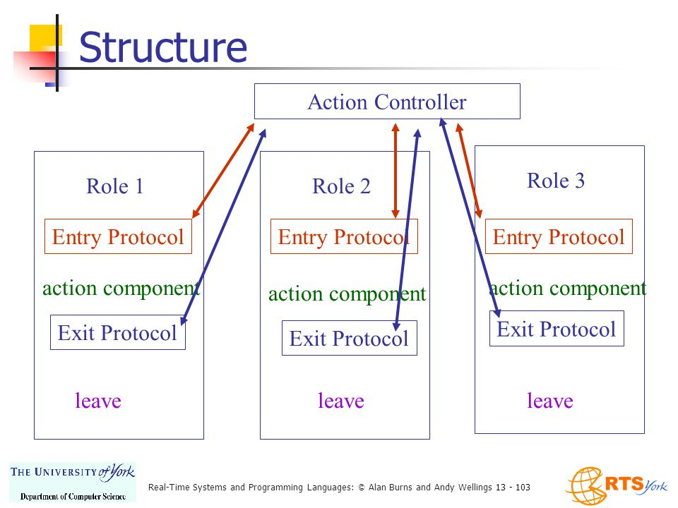 Real-Time Systems and Programming Languages: © Alan Burns and Andy Wellings 13 - 103 Role 3Role 2 Structure Action Controller Role 1 Entry Protocol action component Entry Protocol Exit Protocol Entry Protocol Exit Protocol leave