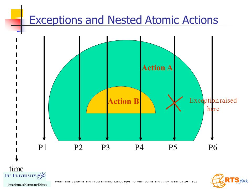 Real-Time Systems and Programming Languages: © Alan Burns and Andy Wellings 24 - 103 Exceptions and Nested Atomic Actions time P6P1 Action A Action B P5P4P3P2 Exception raised here