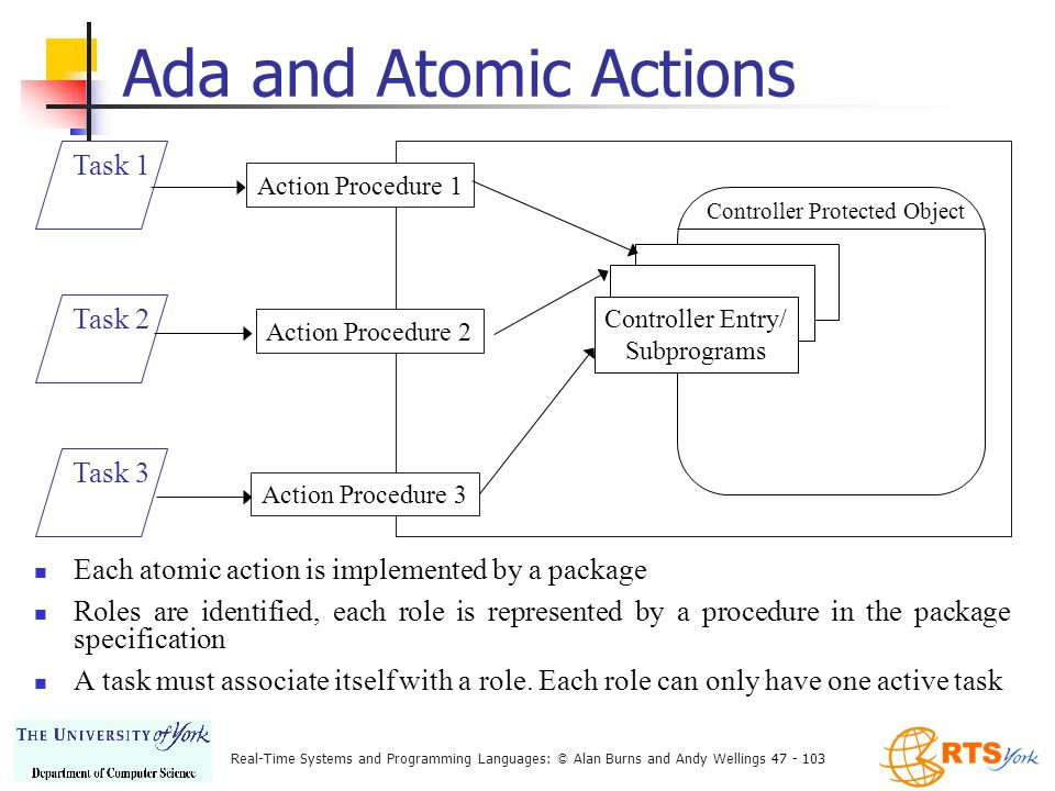 Real-Time Systems and Programming Languages: © Alan Burns and Andy Wellings 47 - 103 Ada and Atomic Actions Each atomic action is implemented by a package Roles are identified, each role is represented by a procedure in the package specification A task must associate itself with a role.