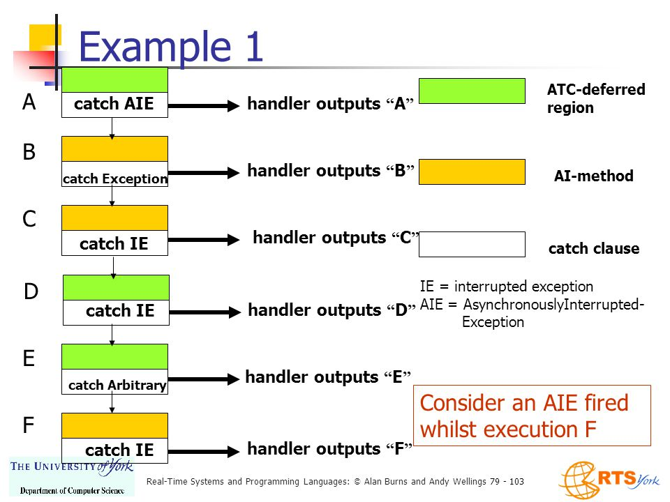 Real-Time Systems and Programming Languages: © Alan Burns and Andy Wellings 79 - 103 Example 1 ATC-deferred region AI-method catch clause IE = interrupted exception AIE = AsynchronouslyInterrupted- Exception Consider an AIE fired whilst execution F catch AIE handler outputs A A catch Exception handler outputs B B catch IE handler outputs C C handler outputs D catch IE D catch Arbitrary handler outputs E E catch IE handler outputs F F