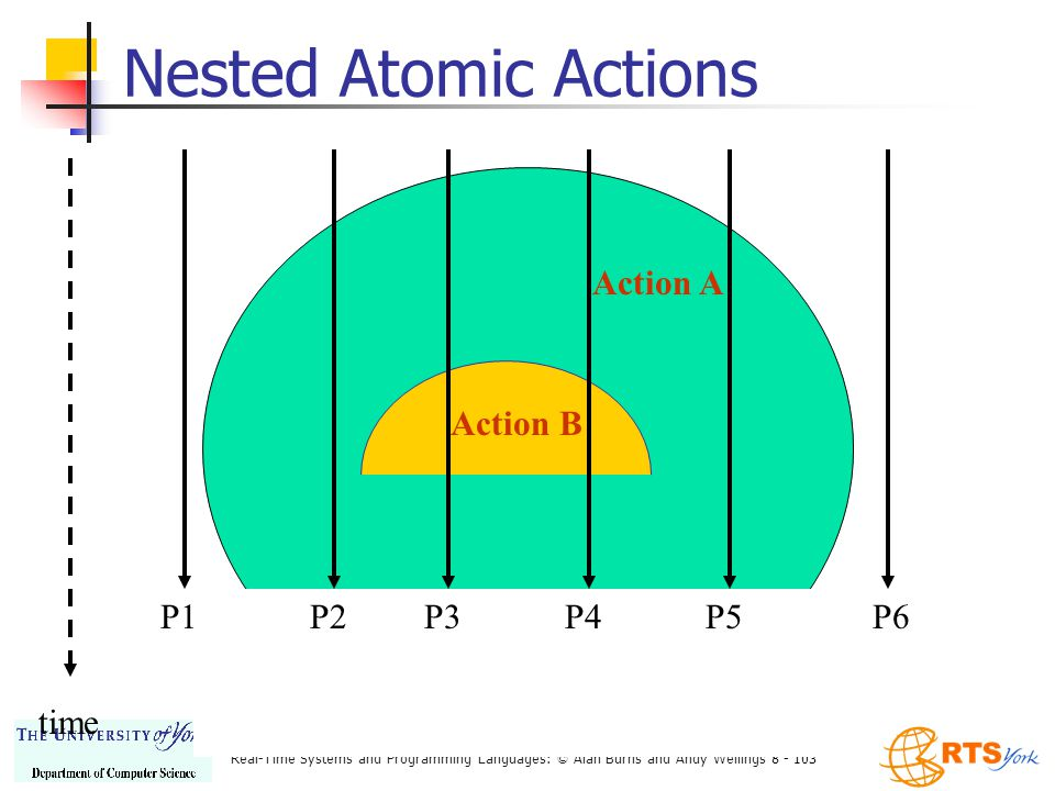 Real-Time Systems and Programming Languages: © Alan Burns and Andy Wellings 8 - 103 Nested Atomic Actions time P6P1 Action A Action B P5P4P3P2