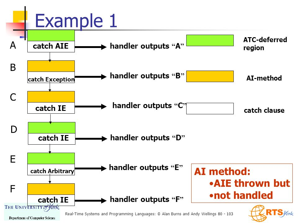 Real-Time Systems and Programming Languages: © Alan Burns and Andy Wellings 80 - 103 Example 1 ATC-deferred region AI-method catch clause catch AIE handler outputs A A catch Exception handler outputs B B catch IE handler outputs C C handler outputs D catch IE D catch Arbitrary handler outputs E E catch IE handler outputs F F AI method: AIE thrown but not handled