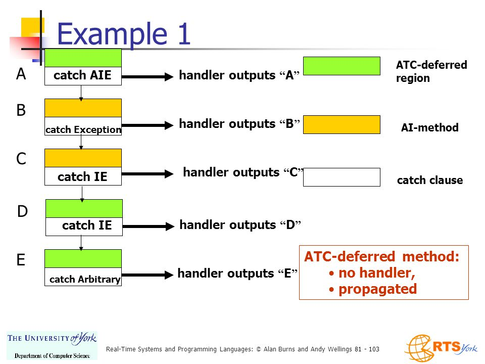 Real-Time Systems and Programming Languages: © Alan Burns and Andy Wellings 81 - 103 Example 1 ATC-deferred region AI-method catch clause catch AIE handler outputs A A catch Exception handler outputs B B catch IE handler outputs C C handler outputs D catch IE D catch Arbitrary handler outputs E E ATC-deferred method: no handler, propagated