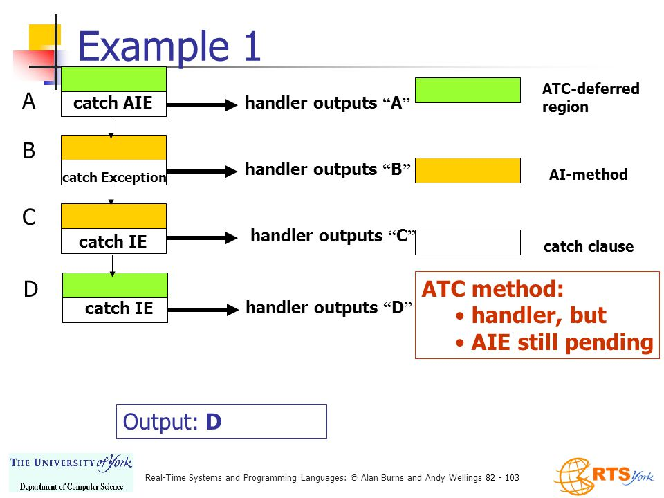 Real-Time Systems and Programming Languages: © Alan Burns and Andy Wellings 82 - 103 Example 1 ATC-deferred region AI-method catch clause catch AIE handler outputs A A catch Exception handler outputs B B catch IE handler outputs C C handler outputs D catch IE D ATC method: handler, but AIE still pending Output: D
