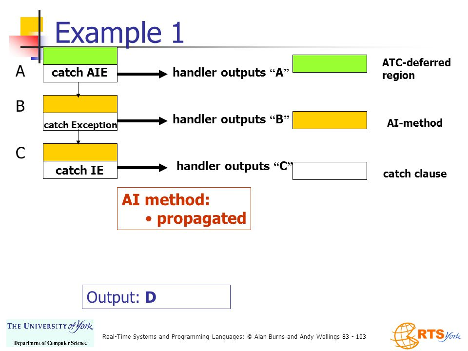Real-Time Systems and Programming Languages: © Alan Burns and Andy Wellings 83 - 103 Example 1 ATC-deferred region AI-method catch clause catch AIE handler outputs A A catch Exception handler outputs B B catch IE handler outputs C C AI method: propagated Output: D