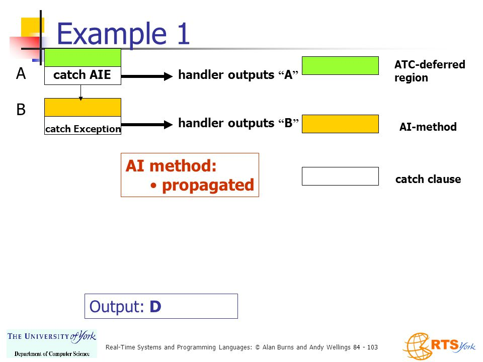 Real-Time Systems and Programming Languages: © Alan Burns and Andy Wellings 84 - 103 Example 1 ATC-deferred region AI-method catch clause catch AIE handler outputs A A catch Exception handler outputs B B AI method: propagated Output: D