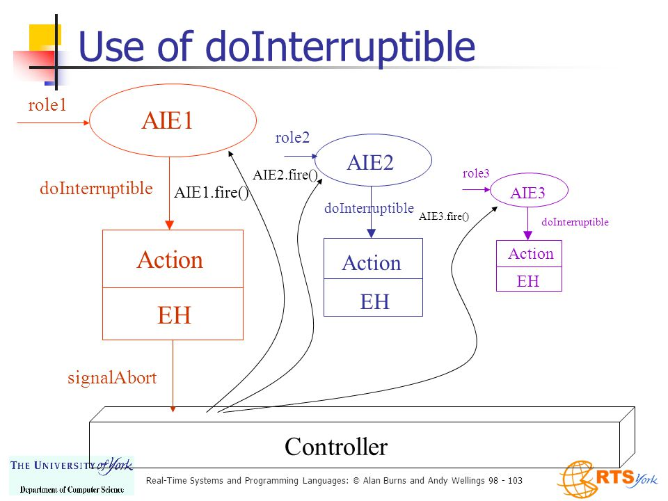 Real-Time Systems and Programming Languages: © Alan Burns and Andy Wellings 98 - 103 Use of doInterruptible Controller AIE1 Action EH role1 doInterruptible signalAbort AIE1.fire() AIE2.fire() AIE3.fire() AIE2 Action EH role2 doInterruptible AIE3 Action EH role3 doInterruptible
