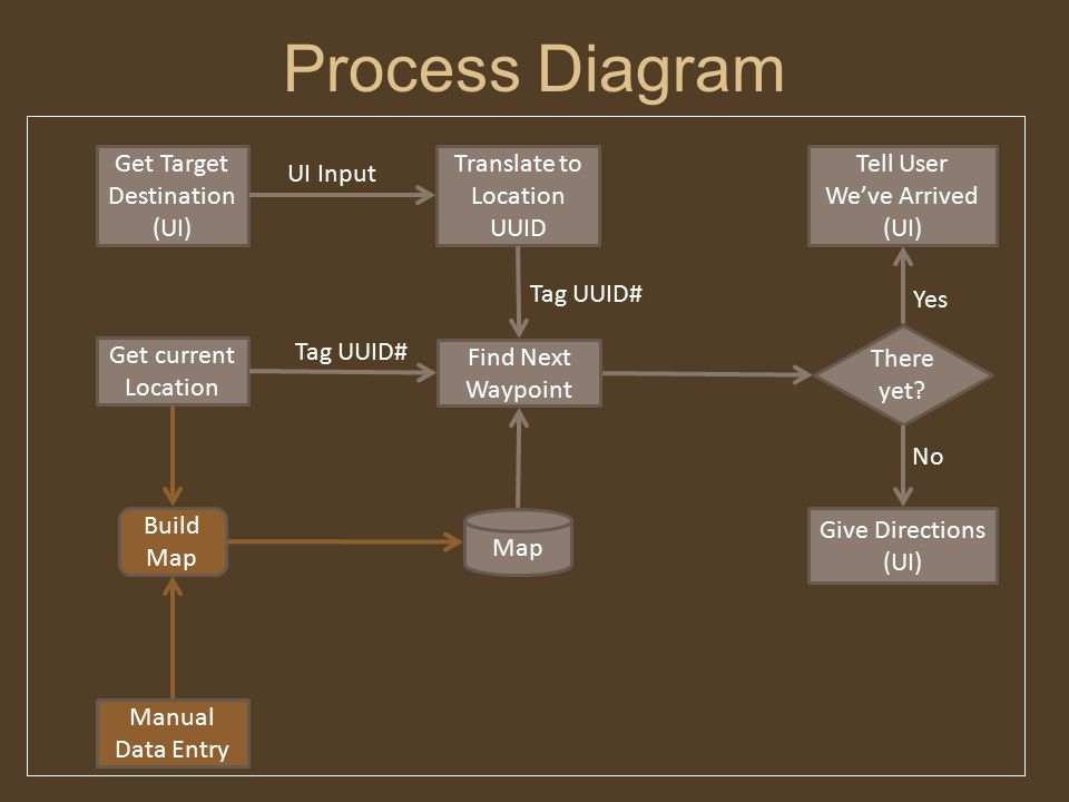 Process Diagram Map Find Next Waypoint Get current Location Get Target Destination (UI) Translate to Location UUID Build Map There yet.
