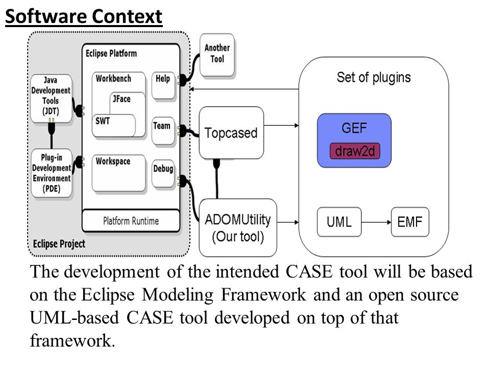 Software Context The development of the intended CASE tool will be based on the Eclipse Modeling Framework and an open source UML-based CASE tool developed on top of that framework.