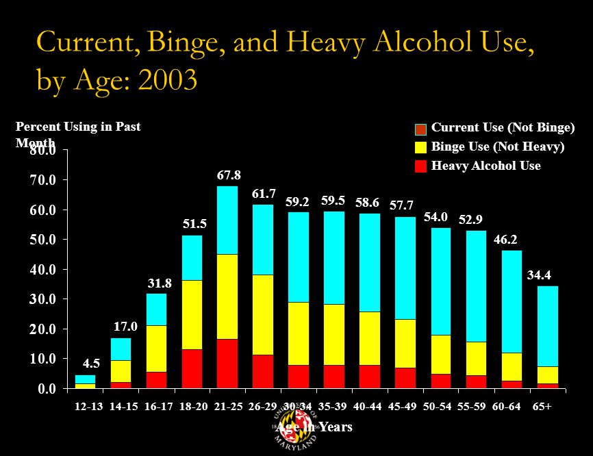 Current, Binge, and Heavy Alcohol Use, by Age: 2003 Age in Years Percent Using in Past Month Current Use (Not Binge) Heavy Alcohol Use Binge Use (Not Heavy)