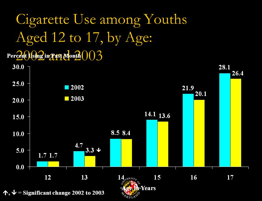 Cigarette Use among Youths Aged 12 to 17, by Age: 2002 and 2003 Percent Using in Past Month Age in Years ,  = Significant change 2002 to 2003 