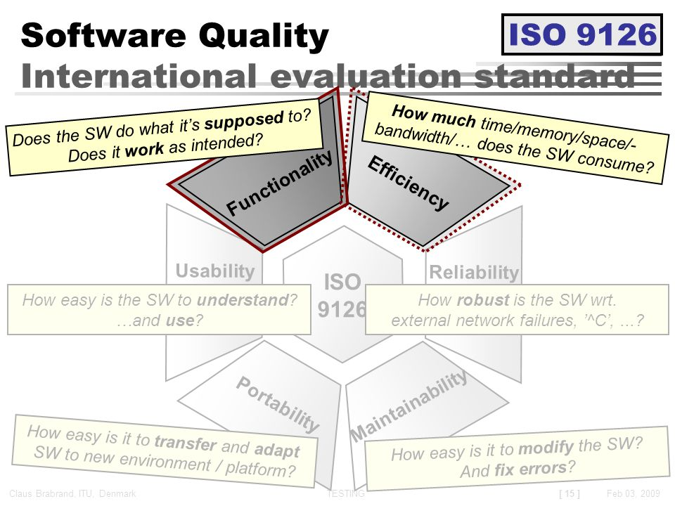 [ 15 ] Claus Brabrand, ITU, Denmark TESTINGFeb 03, 2009 ISO 9126 Maintainability Reliability Usability Portability How robust is the SW wrt.