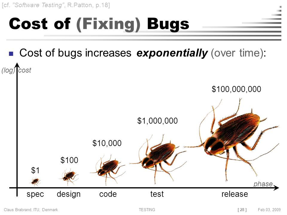 [ 28 ] Claus Brabrand, ITU, Denmark TESTINGFeb 03, 2009 Cost of (Fixing) Bugs Cost of bugs increases exponentially (over time): (log) specdesigncodetestrelease $1 $100 $10,000 $1,000,000 $100,000,000 [cf.
