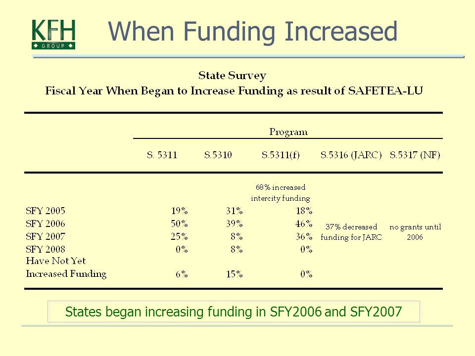 When Funding Increased States began increasing funding in SFY2006 and SFY2007
