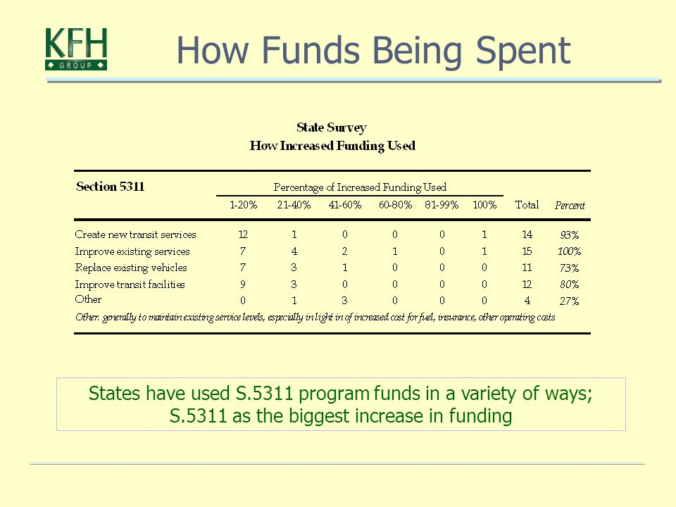 States have used S.5311 program funds in a variety of ways; S.5311 as the biggest increase in funding