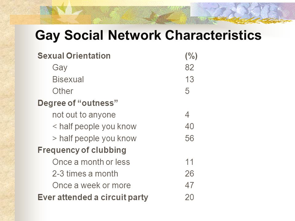 Gay Social Network Characteristics Sexual Orientation(%) Gay82 Bisexual13 Other5 Degree of outness not out to anyone4 < half people you know40 > half people you know56 Frequency of clubbing Once a month or less times a month26 Once a week or more47 Ever attended a circuit party20