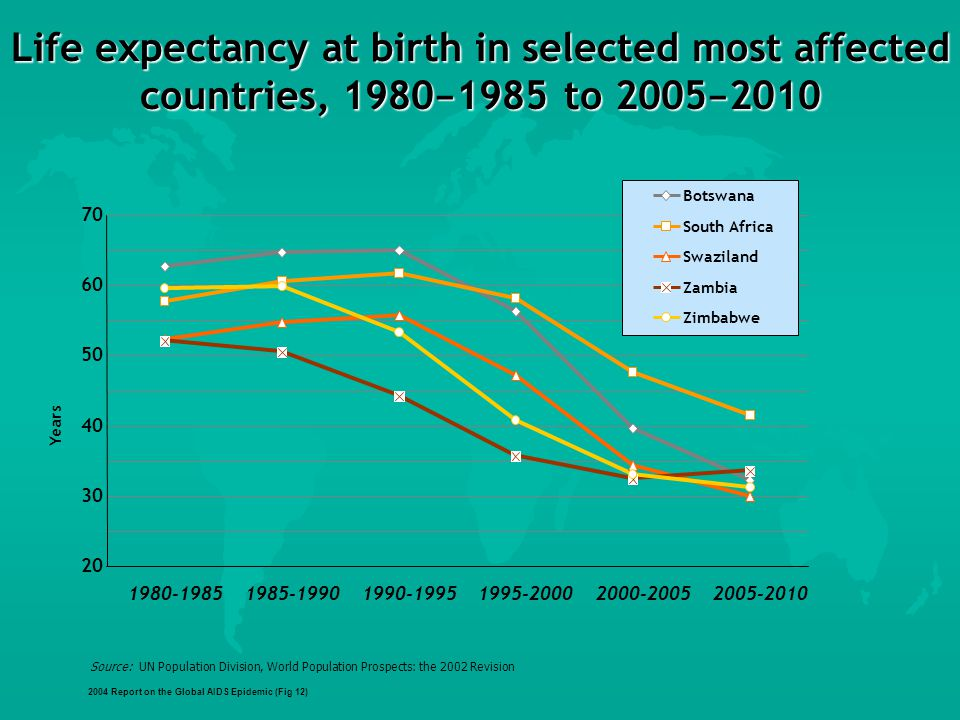Life expectancy at birth in selected most affected countries, 1980 − 1985 to 2005 − 2010 Source: UN Population Division, World Population Prospects: the 2002 Revision 2004 Report on the Global AIDS Epidemic (Fig 12) Years Botswana South Africa Swaziland Zambia Zimbabwe
