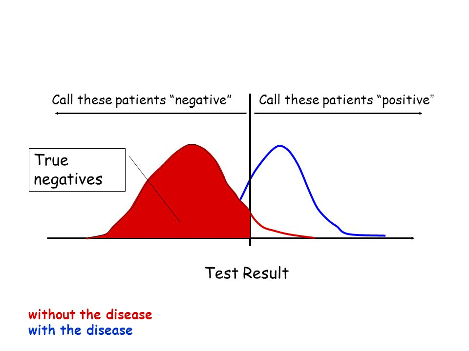 Test Result Call these patients negative Call these patients positive without the disease with the disease True negatives