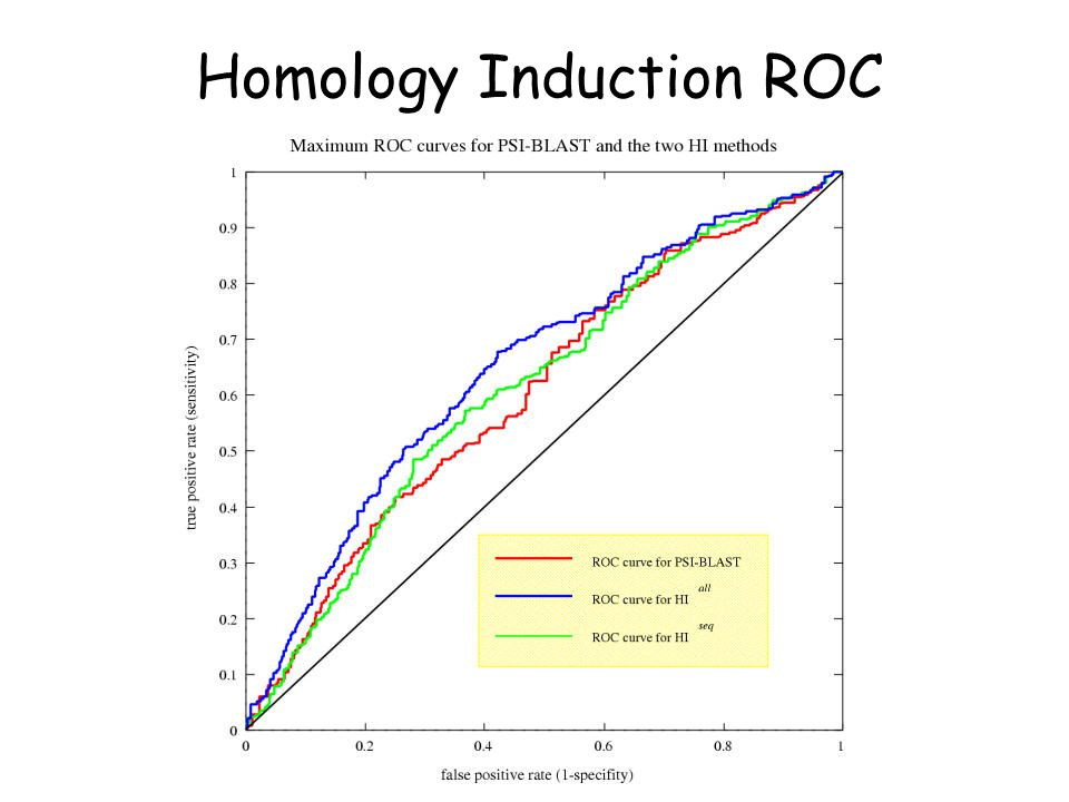 Homology Induction ROC