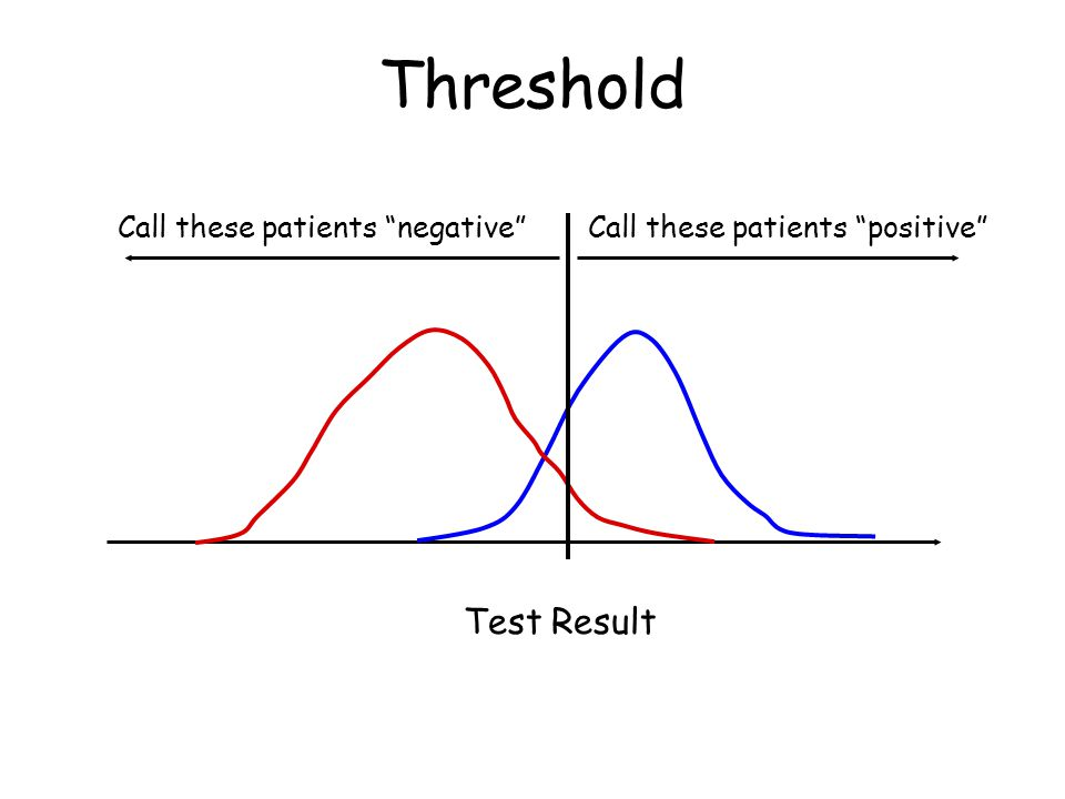 Test Result Call these patients negative Call these patients positive Threshold