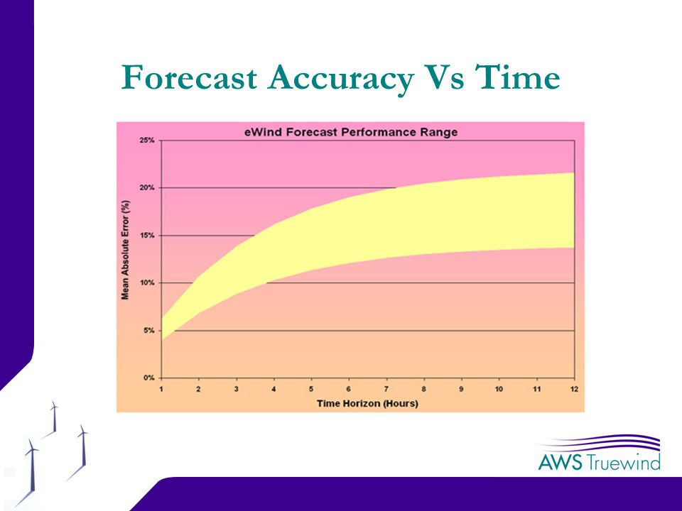 10 Forecast Accuracy Vs Time