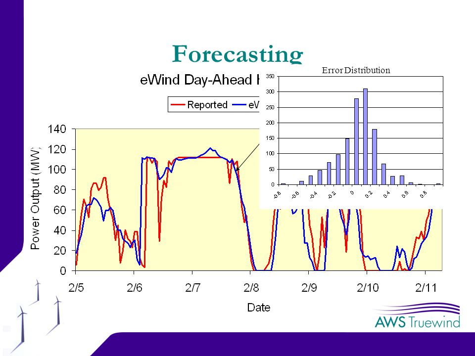 17 Forecasting Error Distribution