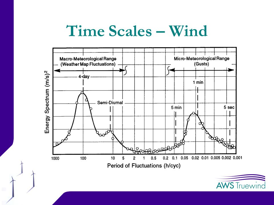 4 Time Scales – Wind