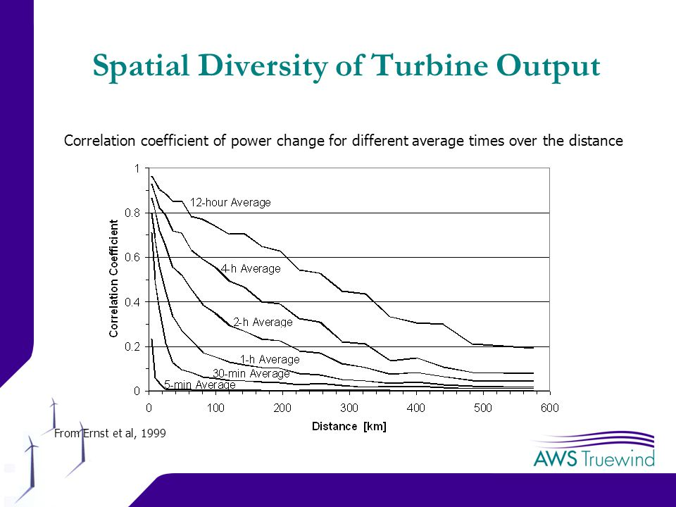 8 Spatial Diversity of Turbine Output Correlation coefficient of power change for different average times over the distance From Ernst et al, 1999