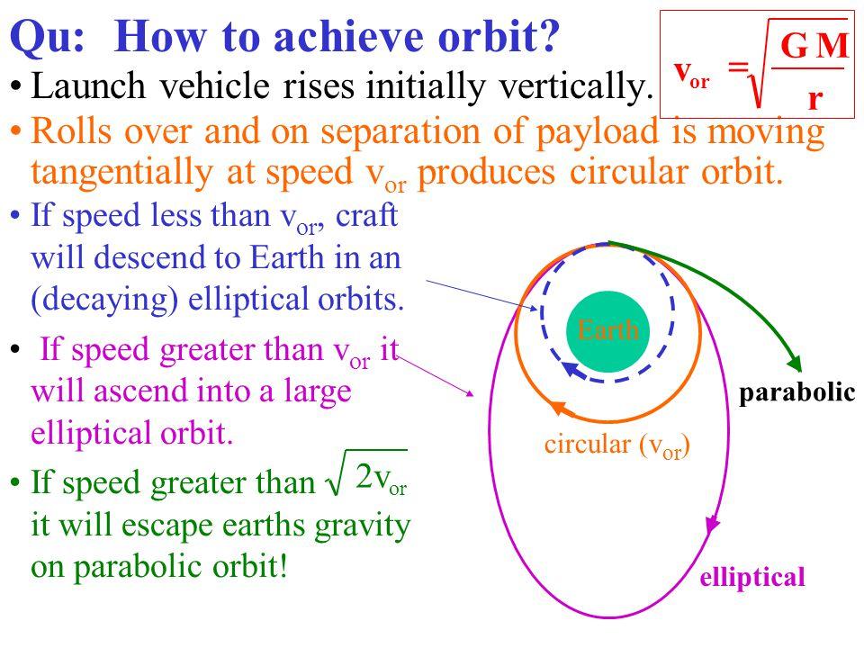 For circular motion centripetal force gravitational force f c 2 qu publicscrutiny Gallery