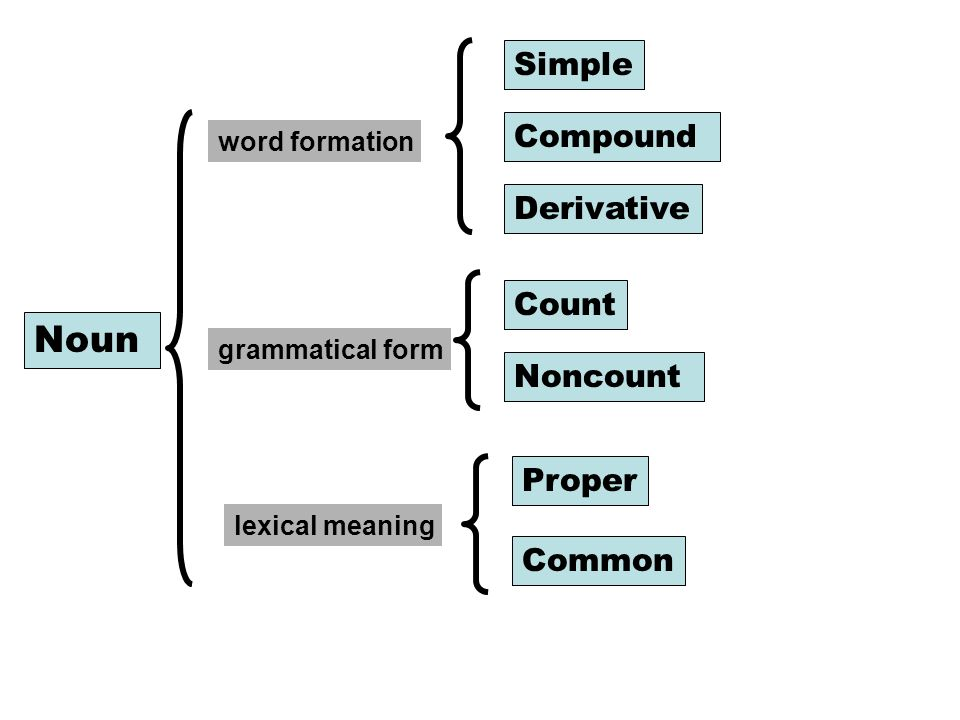 Lecture 4 noun and noun phrase words that identify the whos wheres 7 noun word formation lexical meaning grammatical form simple compound derivative count noncount proper common ccuart Gallery