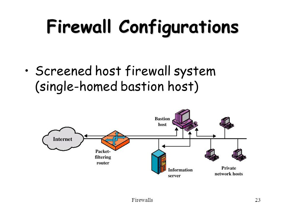 Firewalls23 Firewall Configurations Screened host firewall system (single-homed bastion host)