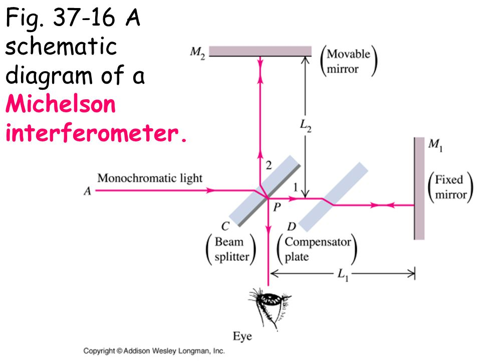 Fig A schematic diagram of a Michelson interferometer.