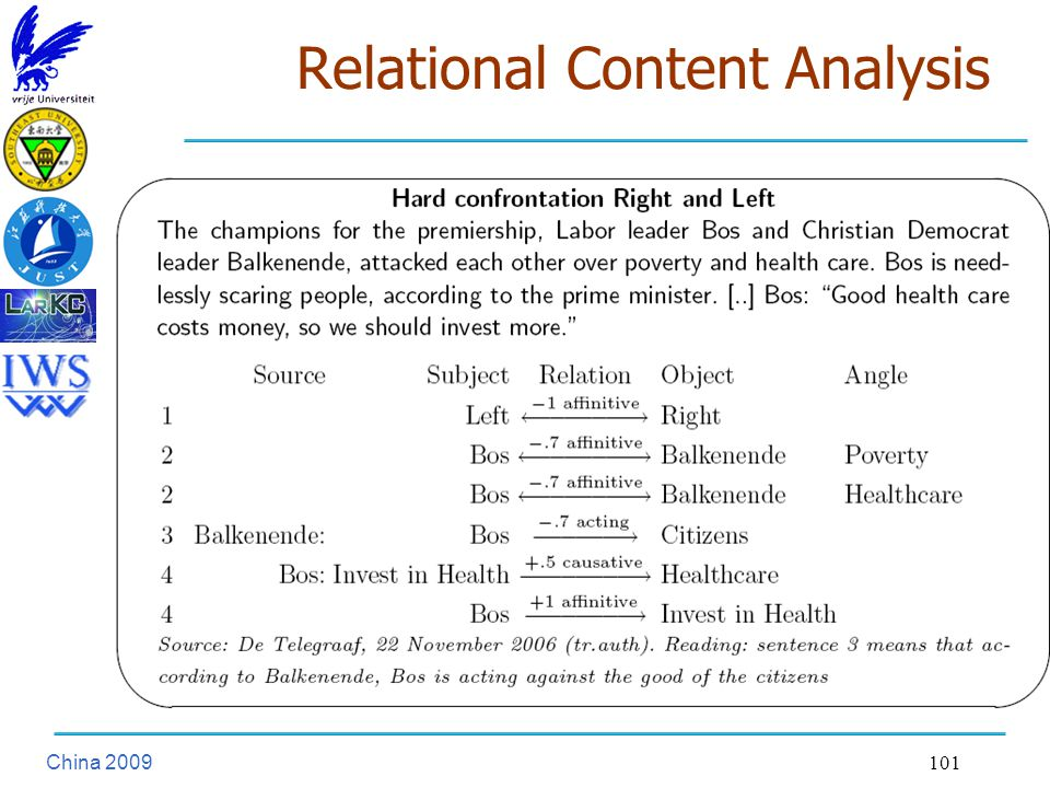 China Relational Content Analysis