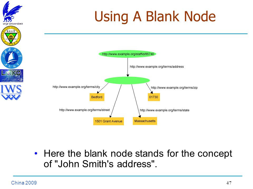 China Using A Blank Node Here the blank node stands for the concept of John Smith s address .