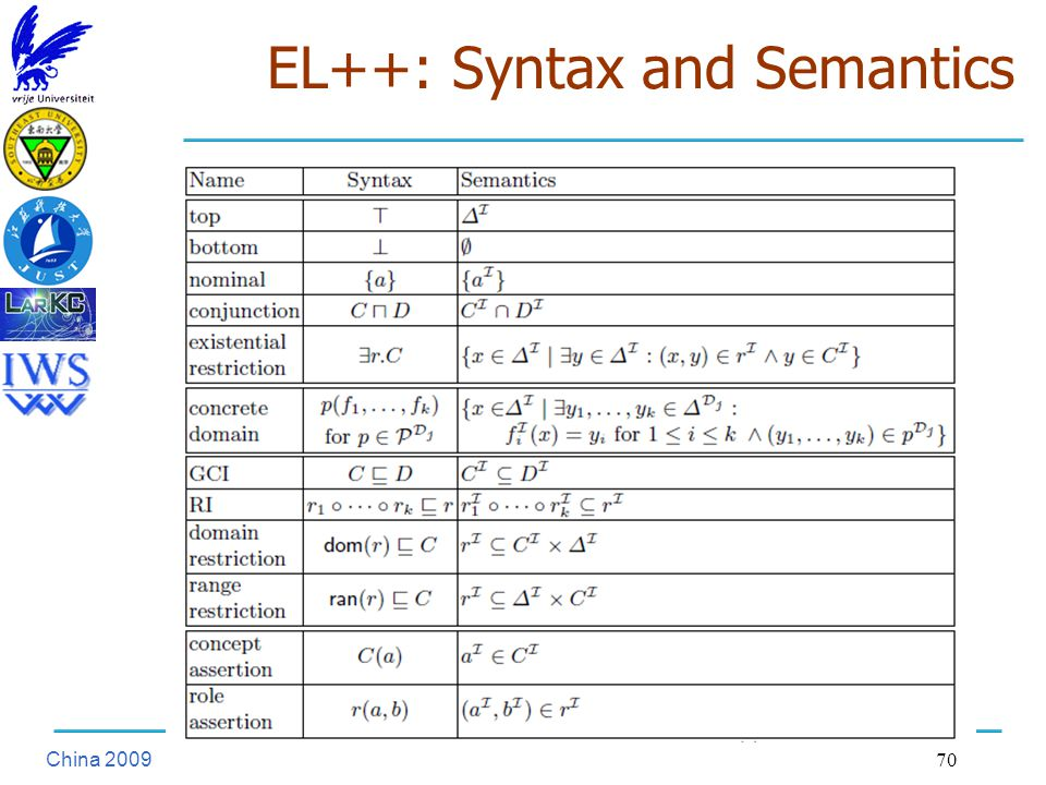 China EL++: Syntax and Semantics