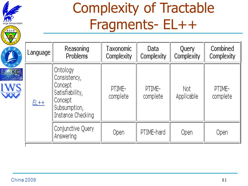 China Complexity of Tractable Fragments- EL++