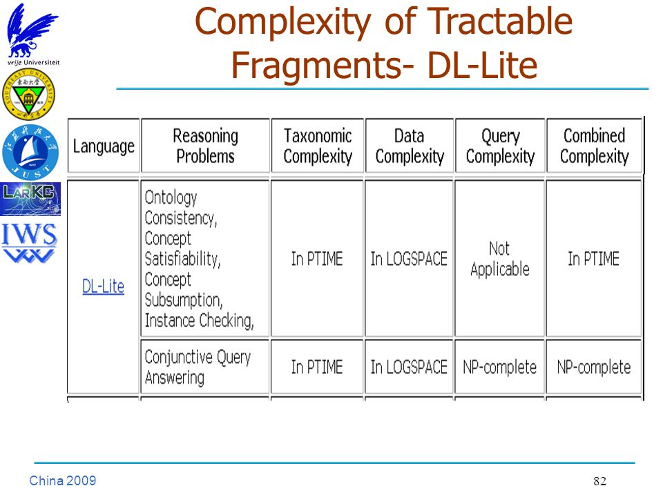 China Complexity of Tractable Fragments- DL-Lite