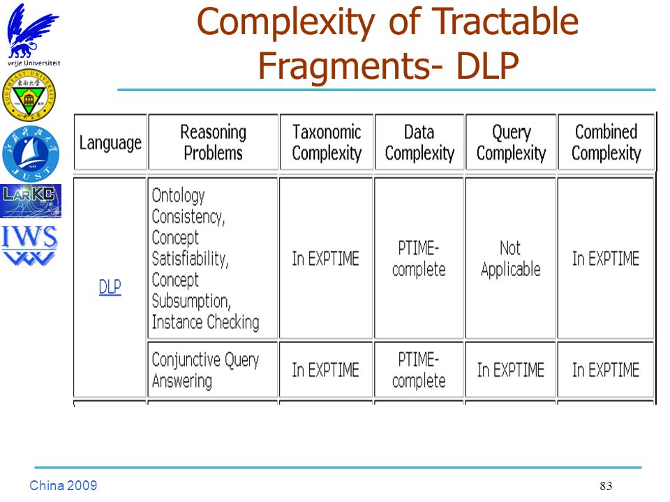 China Complexity of Tractable Fragments- DLP