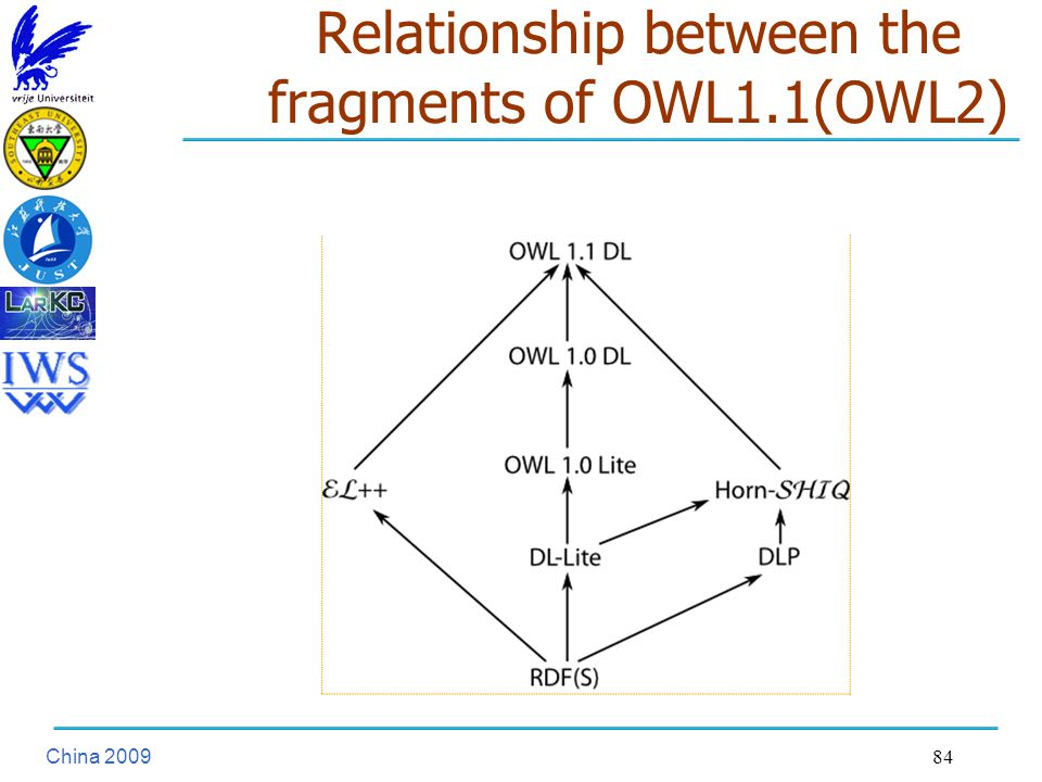 China Relationship between the fragments of OWL1.1(OWL2)