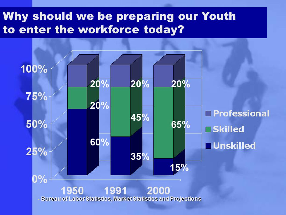 20% 45% 65% 60% 35% 15% Why should we be preparing our Youth to enter the workforce today.