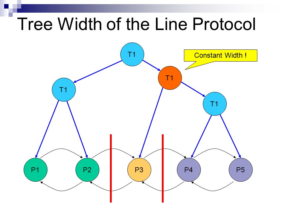 Tree Width of the Line Protocol P1 P2P3P4 P5 T1 Constant Width !