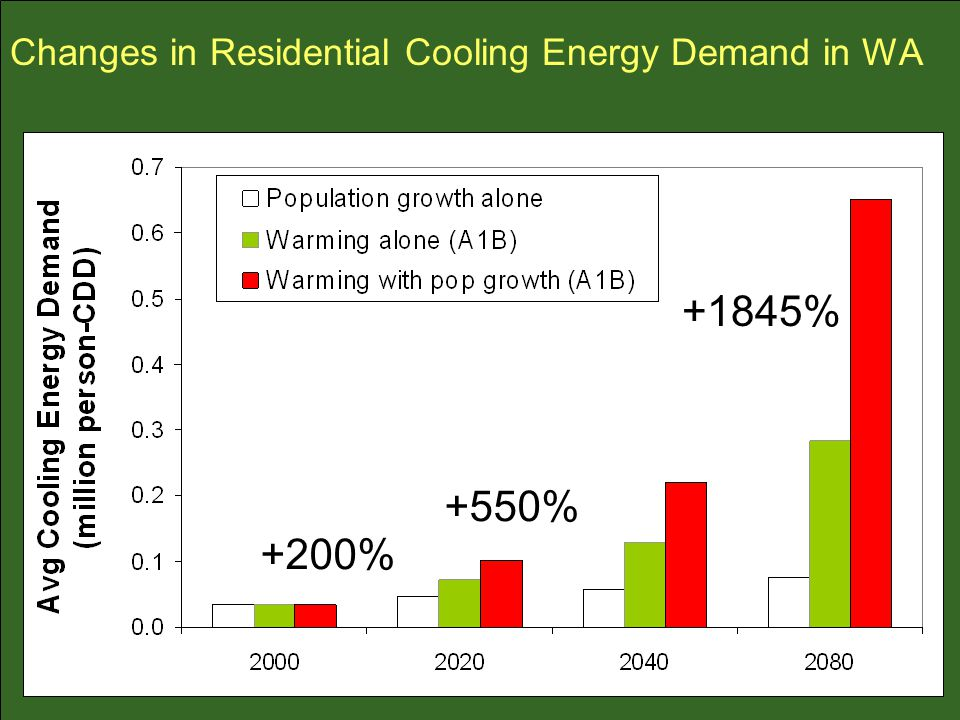 Changes in Residential Cooling Energy Demand in WA +200% +550% +1845%