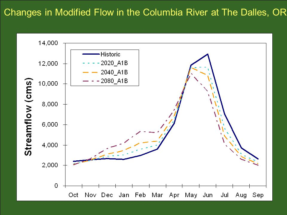 Changes in Modified Flow in the Columbia River at The Dalles, OR