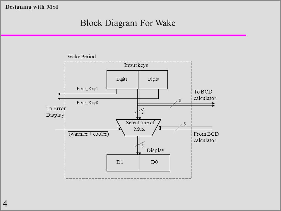 1 designing with msi documentation standards block diagrams first of mux display d1d0 8 8 errorkey1 errorkey0 warmer coolerfrom bcd calculator to bcd calculator to error display wake period block diagram for wake ccuart Gallery