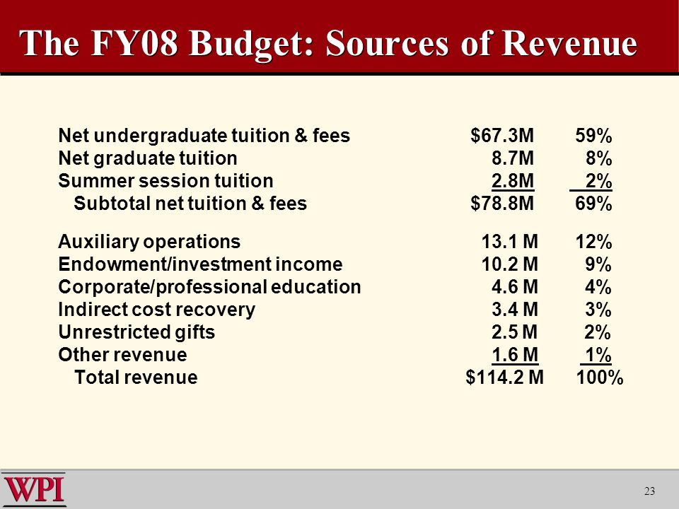 23 The FY08 Budget: Sources of Revenue Net undergraduate tuition & fees $67.3M 59% Net graduate tuition 8.7M 8% Summer session tuition 2.8M 2% Subtotal net tuition & fees $78.8M 69% Auxiliary operations 13.1 M 12% Endowment/investment income 10.2 M 9% Corporate/professional education 4.6 M 4% Indirect cost recovery 3.4 M 3% Unrestricted gifts 2.5 M 2% Other revenue 1.6 M 1% Total revenue$114.2 M 100%