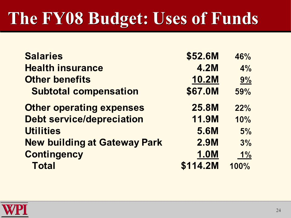 24 The FY08 Budget: Uses of Funds Salaries $52.6M 46% Health insurance 4.2M 4% Other benefits 10.2M 9% Subtotal compensation $67.0M 59% Other operating expenses 25.8M 22% Debt service/depreciation 11.9M 10% Utilities 5.6M 5% New building at Gateway Park 2.9M 3% Contingency 1.0M 1% Total $114.2M 100%
