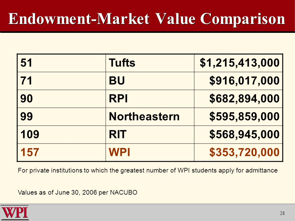 28 Endowment-Market Value Comparison 51Tufts$1,215,413,000 71BU$916,017,000 90RPI$682,894,000 99Northeastern$595,859, RIT$568,945, WPI$353,720,000 Values as of June 30, 2006 per NACUBO For private institutions to which the greatest number of WPI students apply for admittance