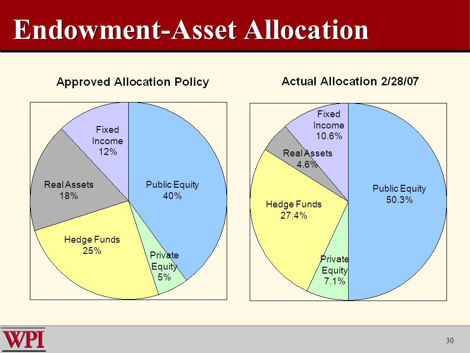 30 Endowment-Asset Allocation Public Equity 40% Public Equity 50.3% Hedge Funds 25% Real Assets 18% Fixed Income 12% Private Equity 5% Hedge Funds 27.4% Fixed Income 10.6% Real Assets 4.6% Private Equity 7.1%